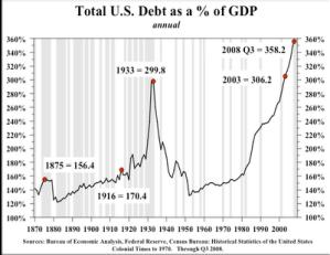 http://4.bp.blogspot.com/_EZMGVwURo3M/S5Tqn9K-6tI/AAAAAAAACcU/d4llAXQRh20/s1600-h/total-us-debt-vs-gdp-791588.png